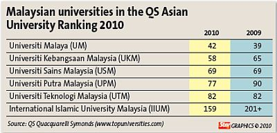 Malaysian Universities in QS Asian University ranking 2010 - The Star May 2010
